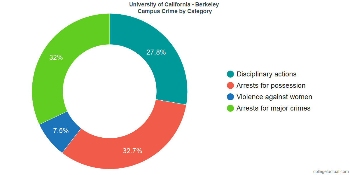 How Safe is University of California - Berkeley? Learn About