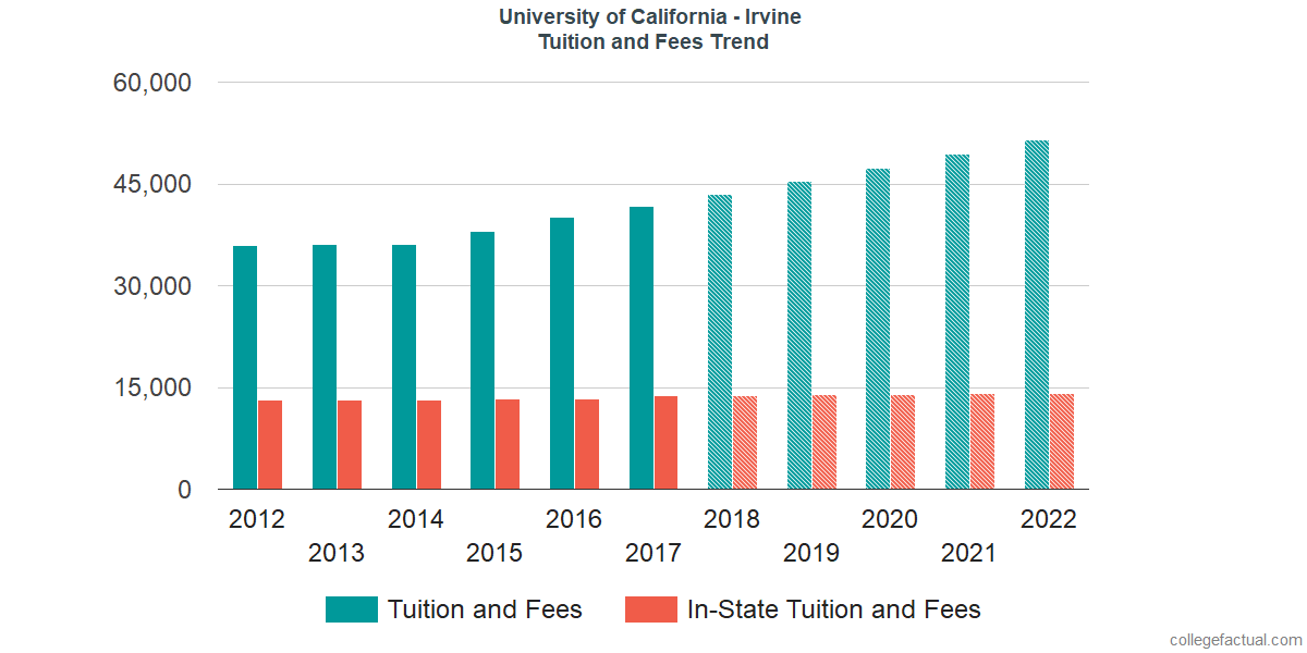 Tuition and Fees Trends at University of California - Irvine
