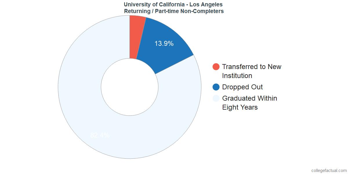 University of California - Los Angeles Graduation Rate