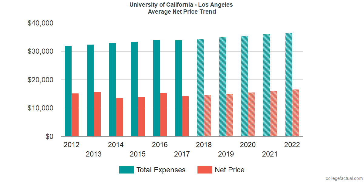 Average Net Price at University of California - Los Angeles