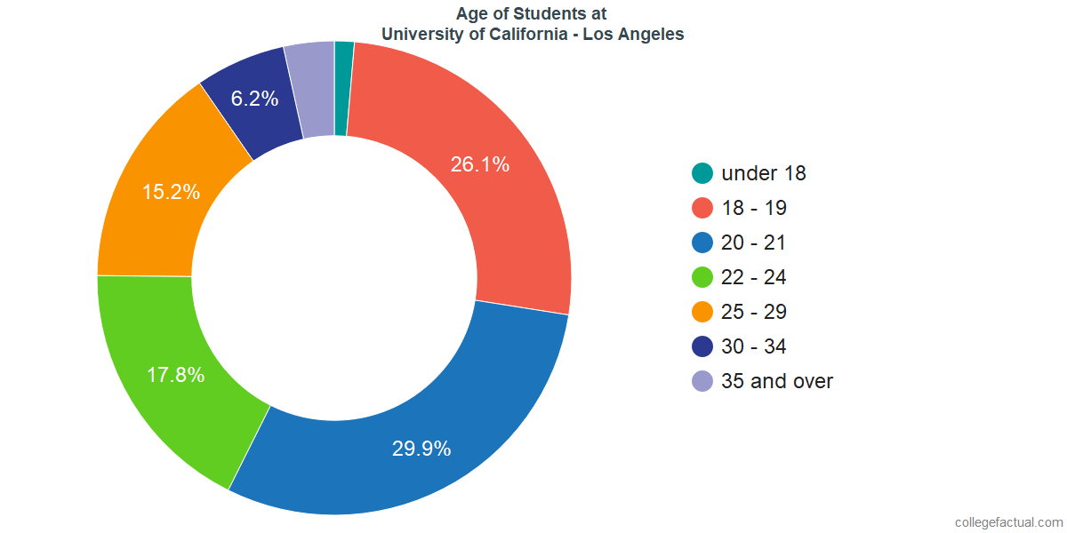 University of California - Los Angeles Diversity: Racial