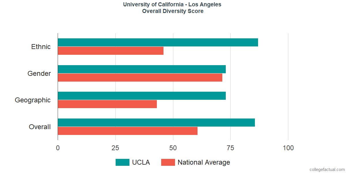 Sex ratio boy adn gilrs in california