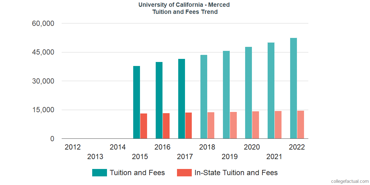 Tuition and Fees Trends at University of California - Merced