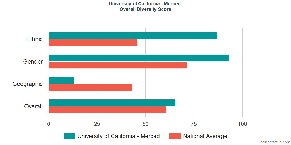 Overall Diversity at University of California - Merced