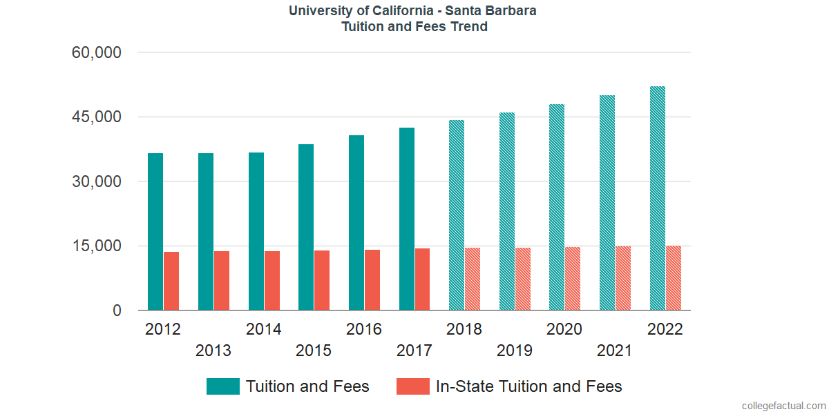 Tuition and Fees Trends at University of California - Santa Barbara