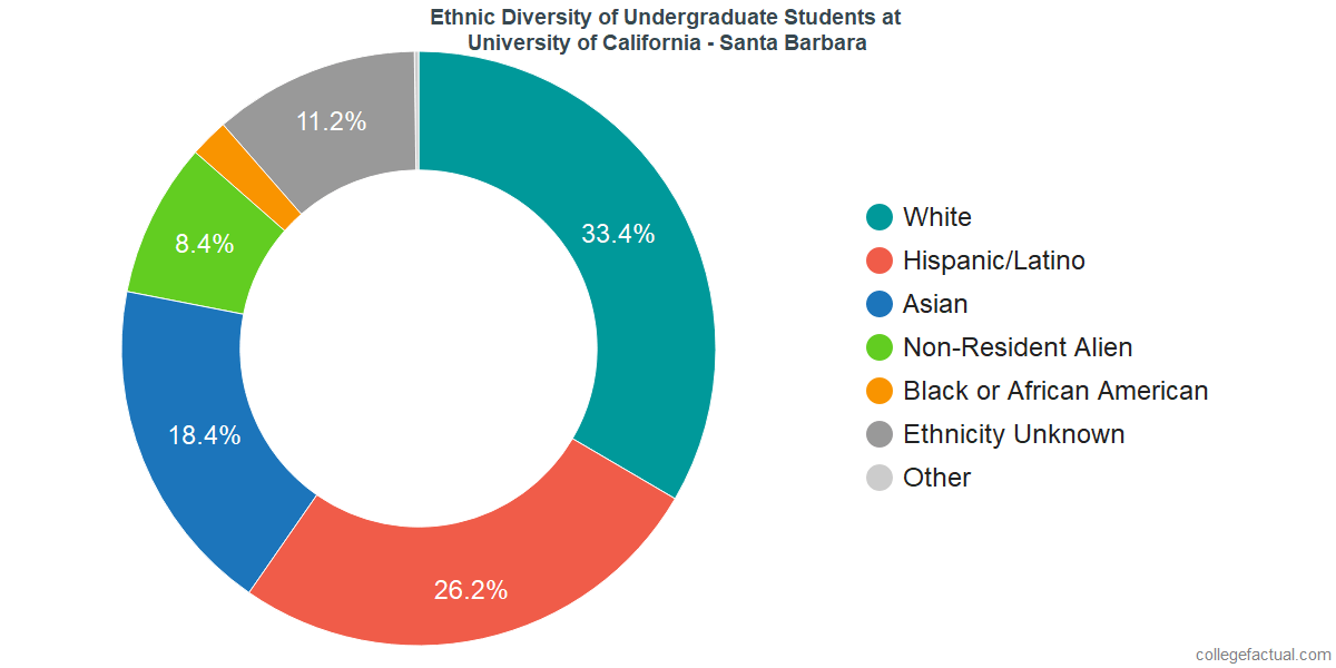 Ethnic Diversity of Undergraduates at University of California - Santa Barbara