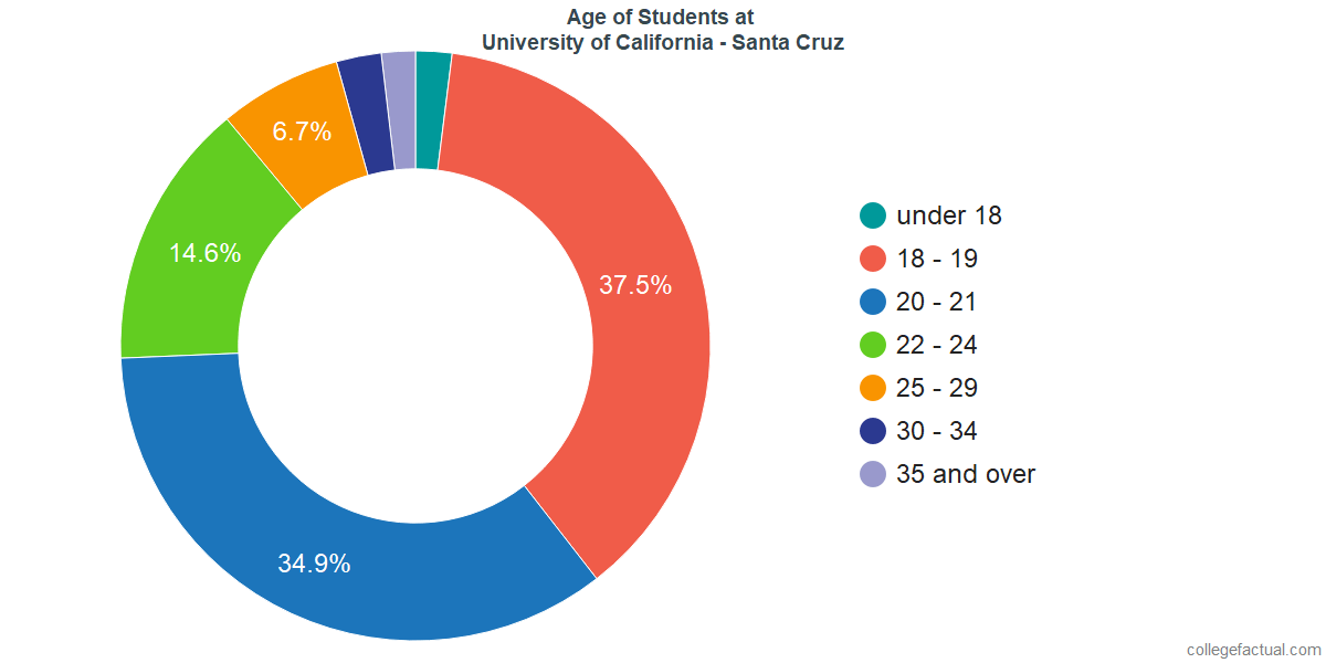 Age of Undergraduates at University of California - Santa Cruz