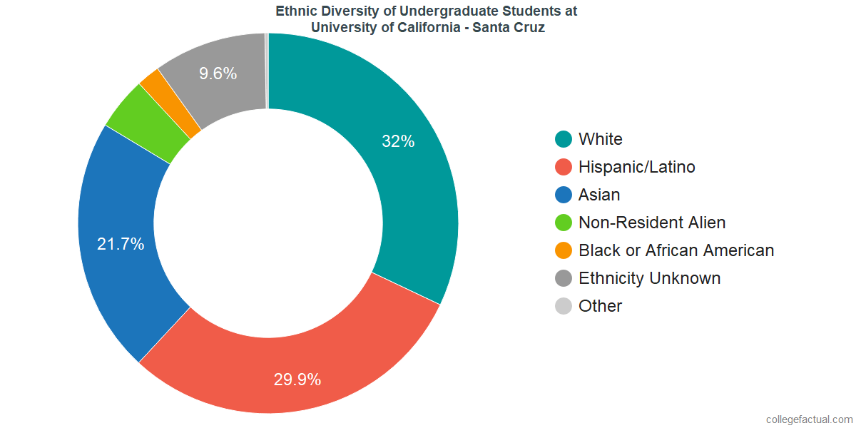 Ethnic Diversity of Undergraduates at University of California - Santa Cruz