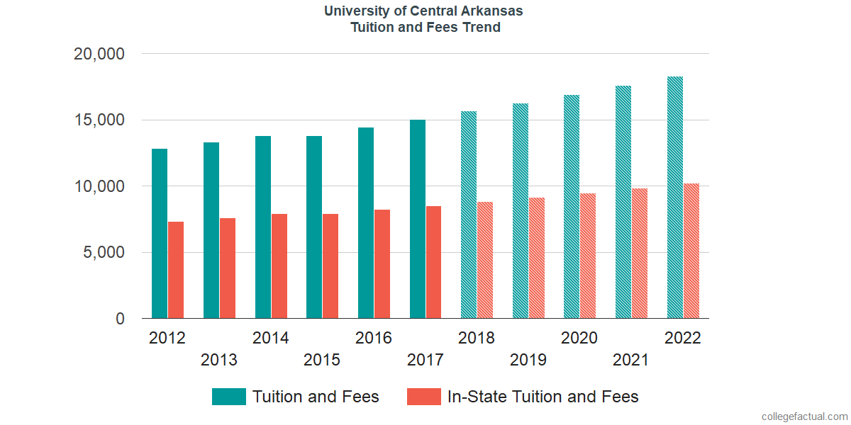 Tuition and Fees Trends at University of Central Arkansas
