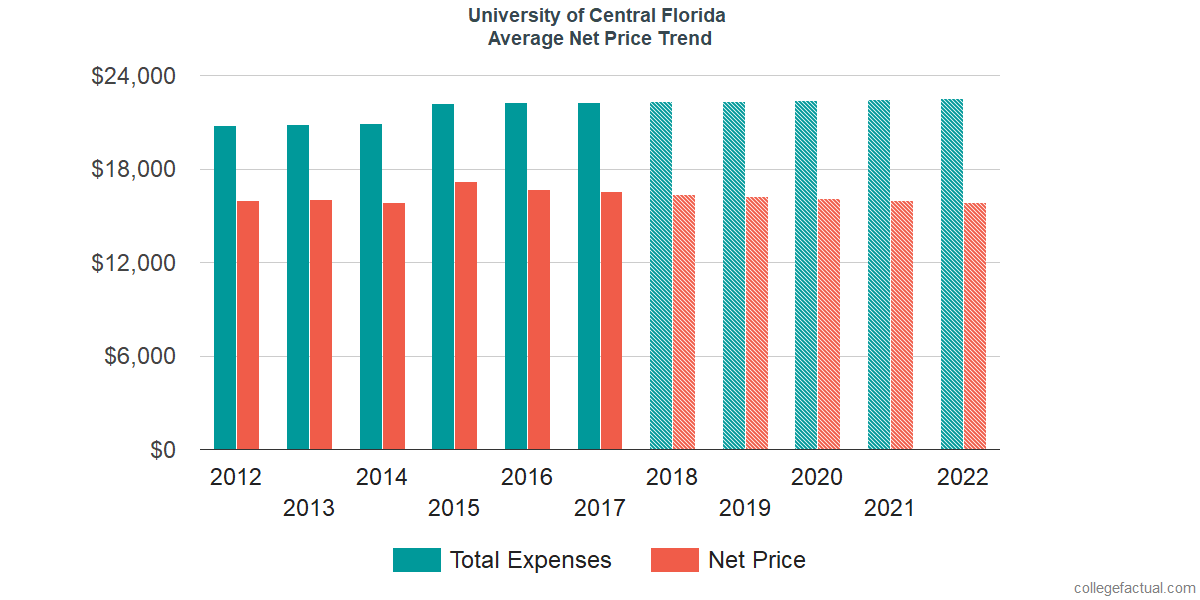 Average Net Price at University of Central Florida
