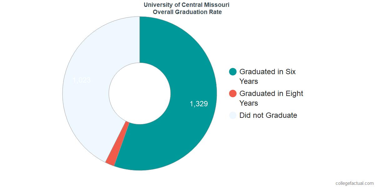 UCMUndergraduate Graduation Rate