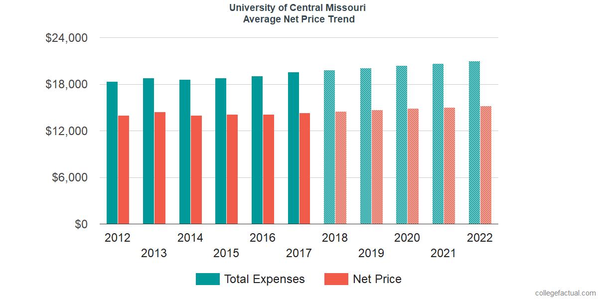 Average Net Price at University of Central Missouri