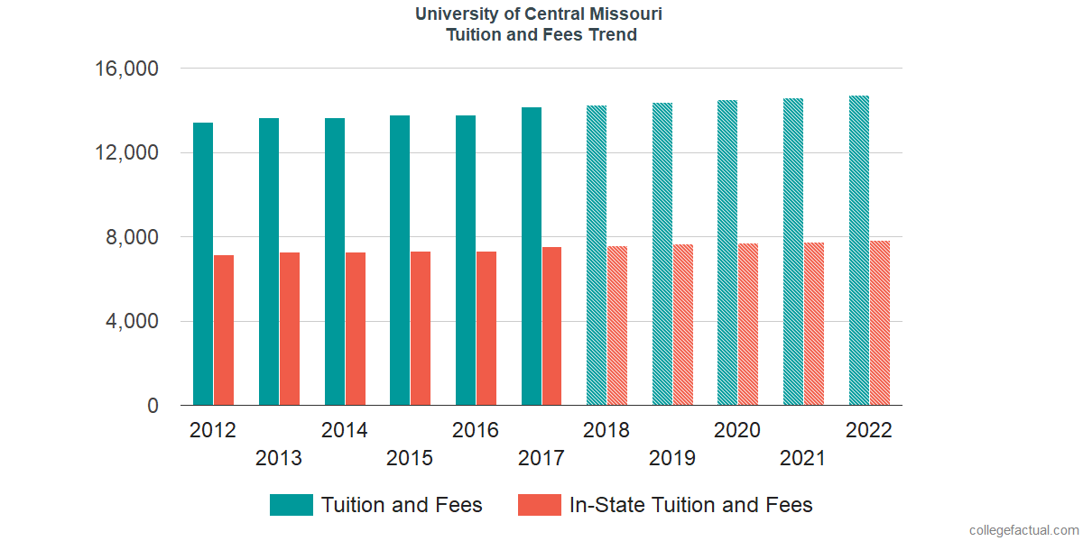 Tuition and Fees Trends at University of Central Missouri
