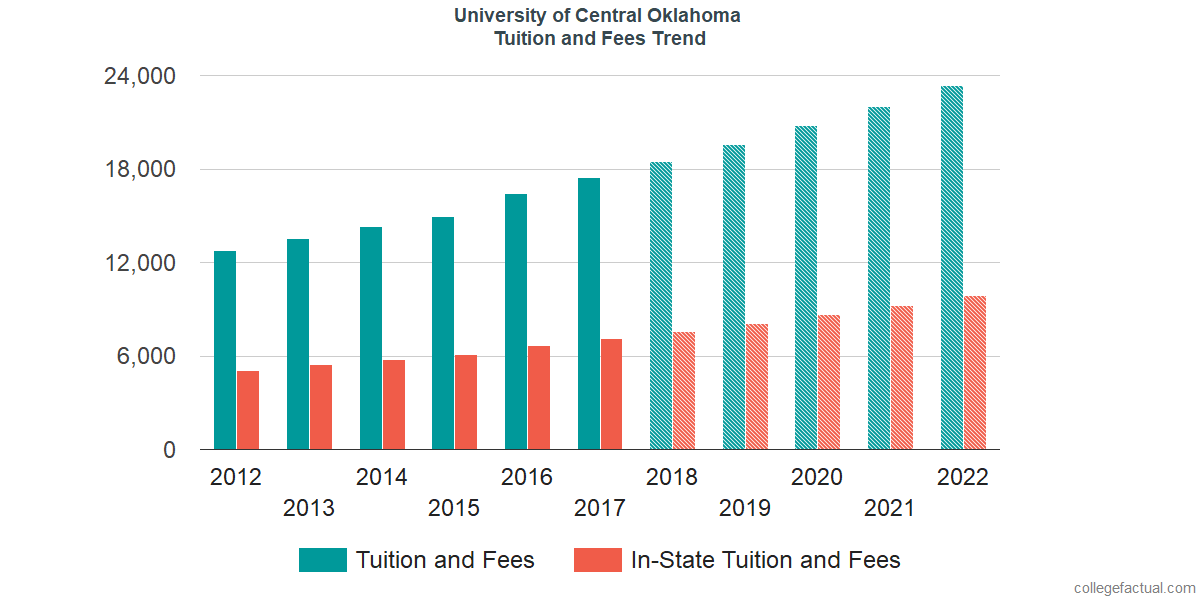 Tuition and Fees Trends at University of Central Oklahoma