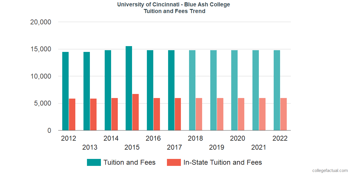 Tuition and Fees Trends at University of Cincinnati - Blue Ash College