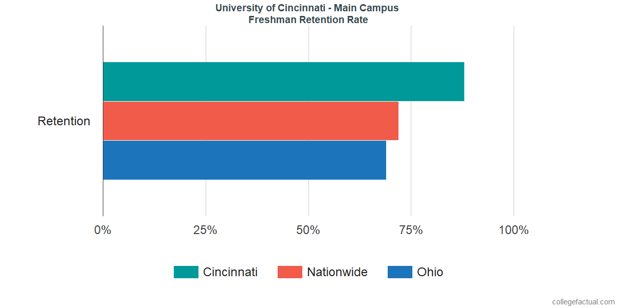 University Of Cincinnati Main Campus Graduation Rate Retention Rate