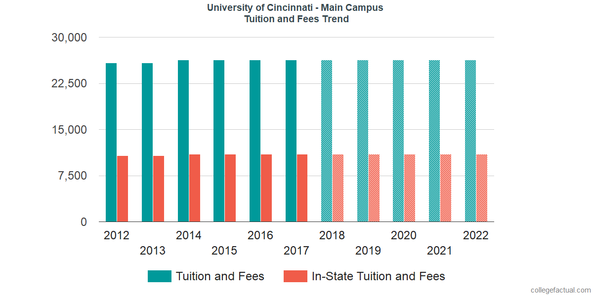 Tuition and Fees Trends at University of Cincinnati - Main Campus
