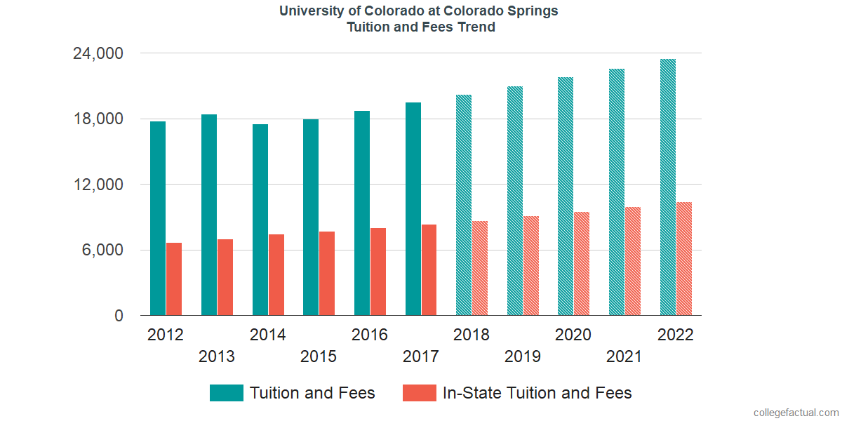 Tuition and Fees Trends at University of Colorado at Colorado Springs