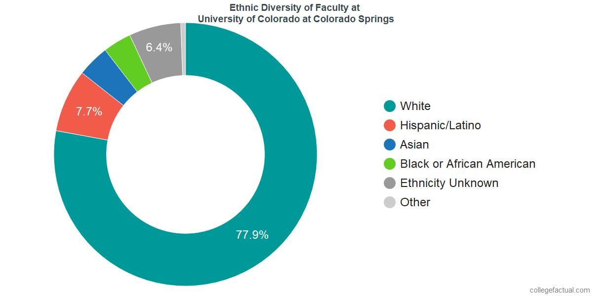 Ethnic Diversity of Faculty at University of Colorado at Colorado Springs