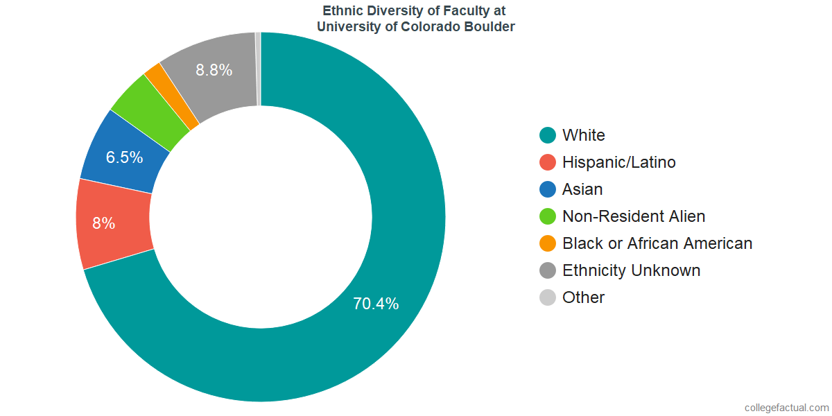 Ethnic Diversity of Faculty at University of Colorado Boulder