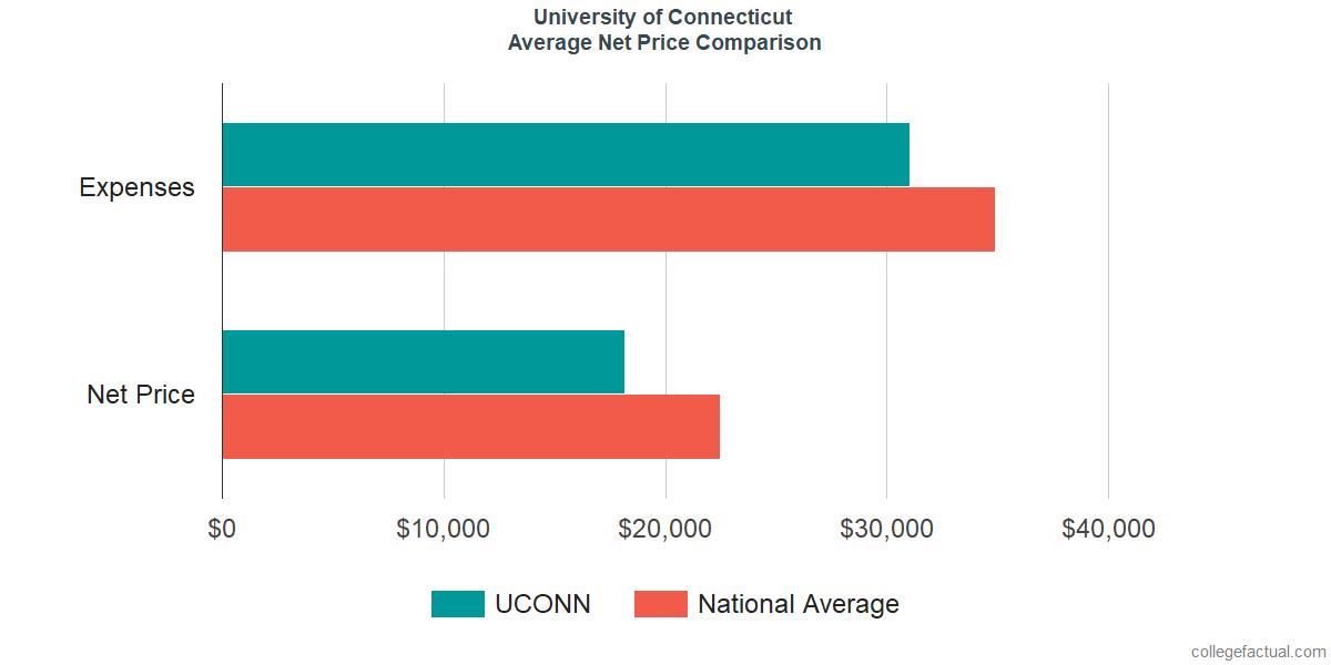 Net Price Comparisons at University of Connecticut