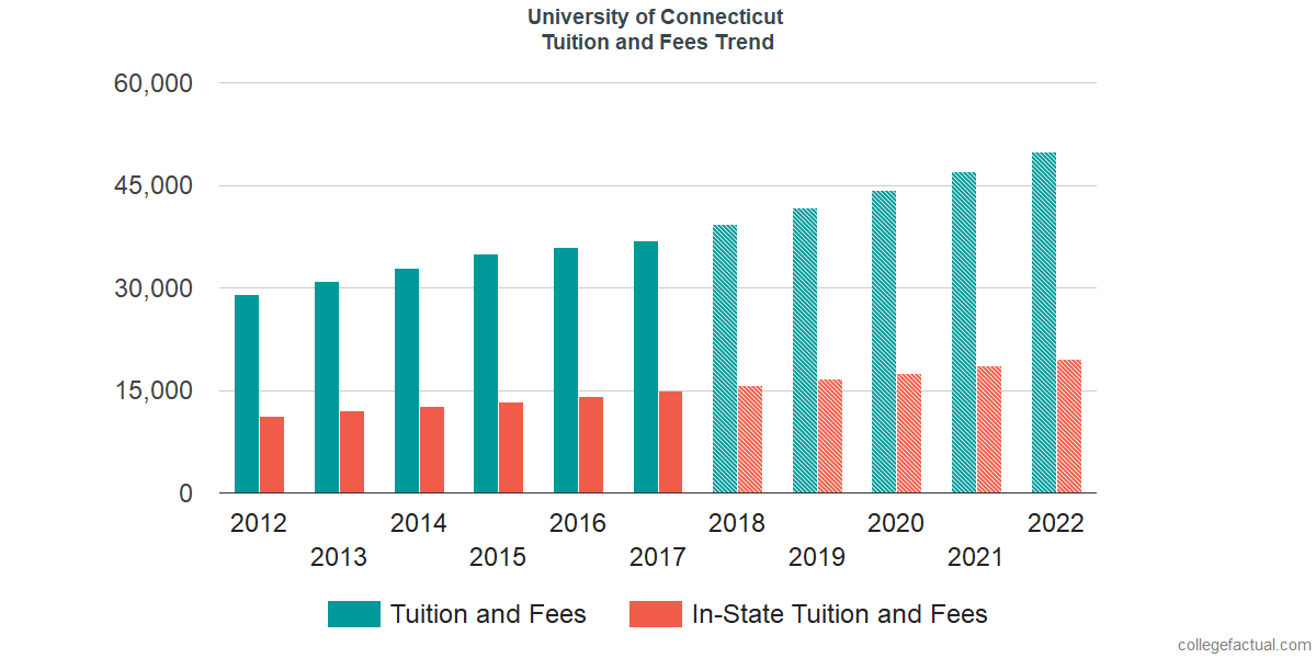 Tuition and Fees Trends at University of Connecticut