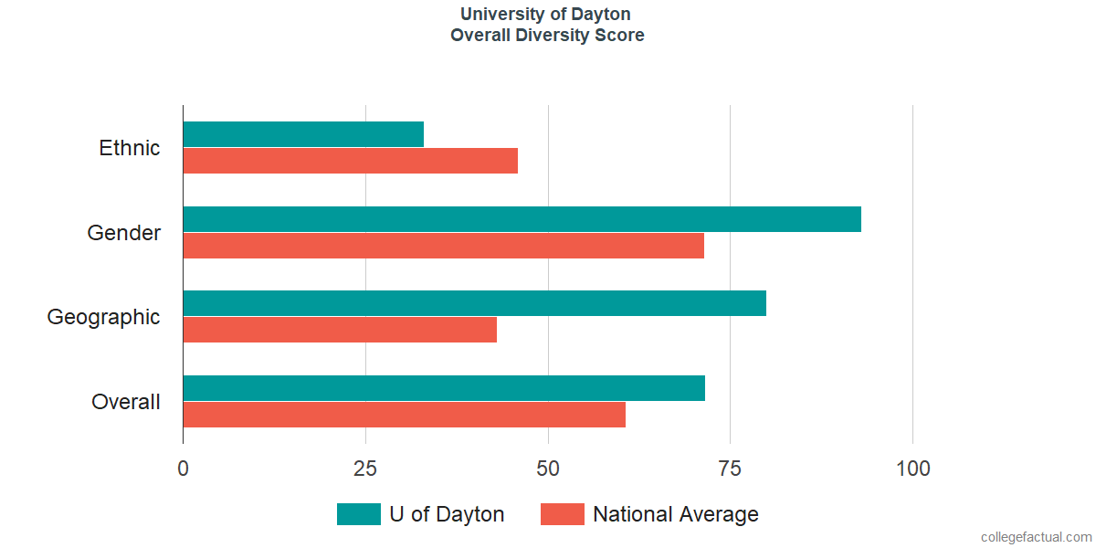 Overall Diversity at University of Dayton