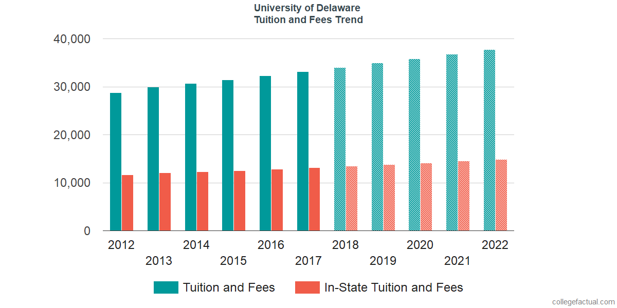 Tuition and Fees Trends at University of Delaware