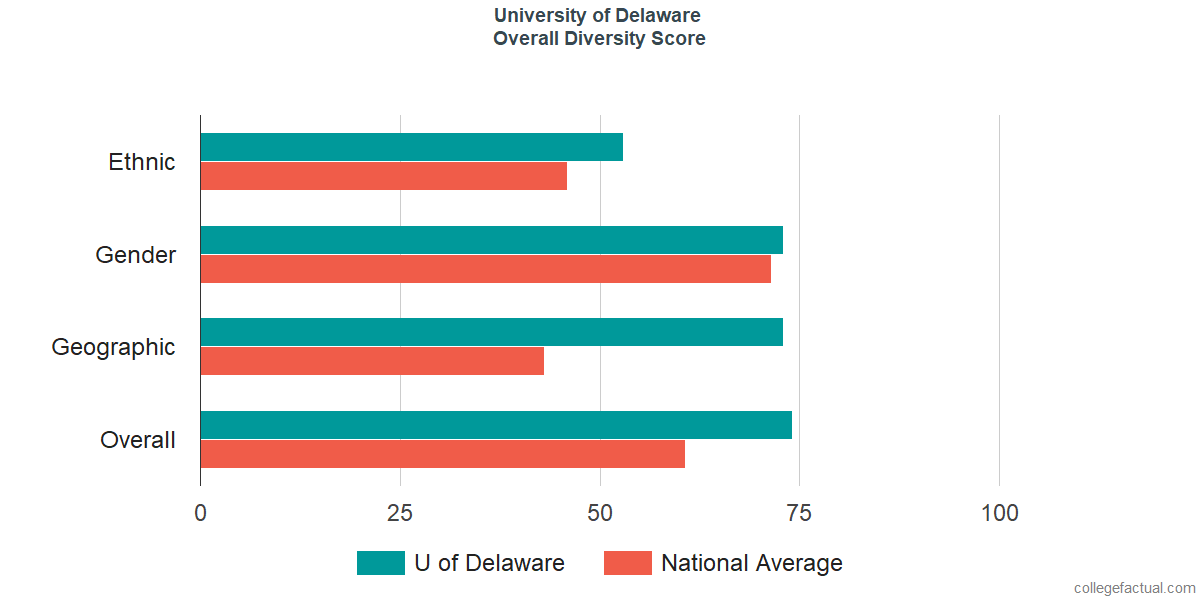 Overall Diversity at University of Delaware
