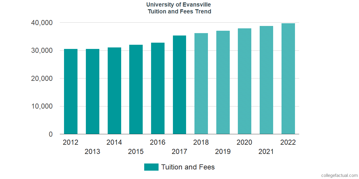 Tuition and Fees Trends at University of Evansville