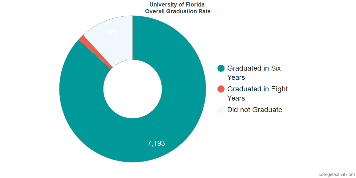 University of Florida Graduation Rate & Retention Rate
