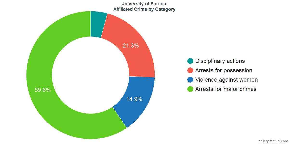 Off-Campus (affiliated) Crime and Safety Incidents at University of Florida by Category