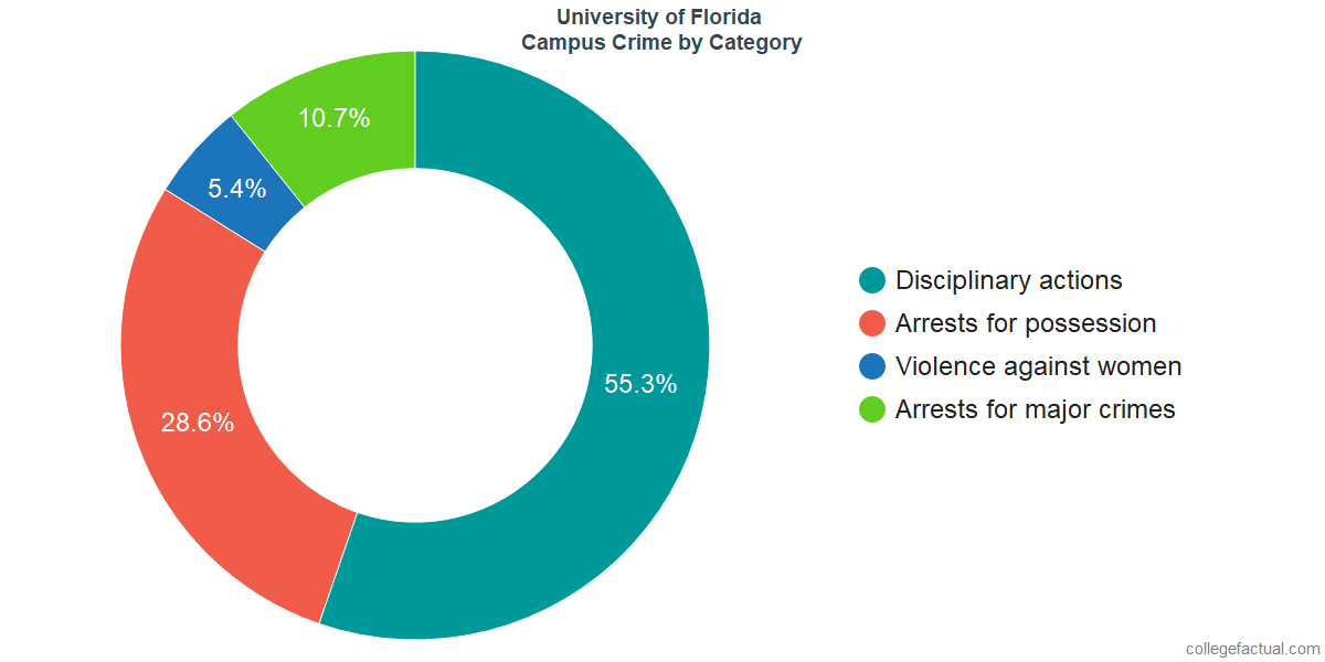 On-Campus Crime and Safety Incidents at University of Florida by Category