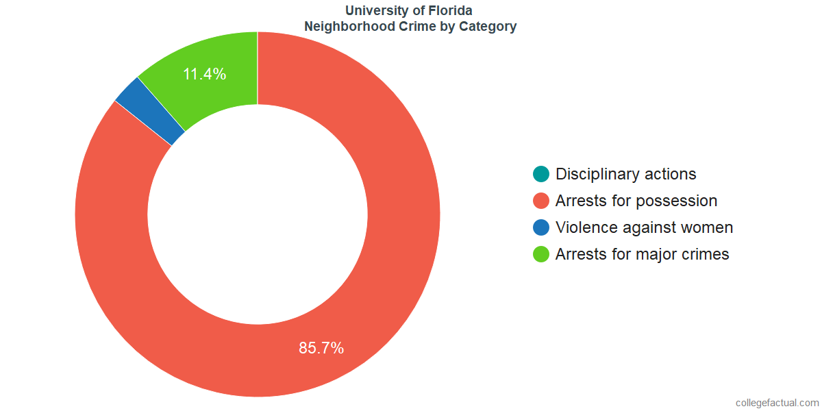 Gainesville Neighborhood Crime and Safety Incidents at University of Florida by Category