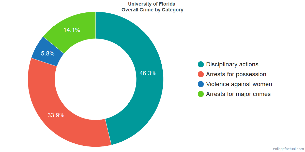 Overall Crime and Safety Incidents at University of Florida by Category