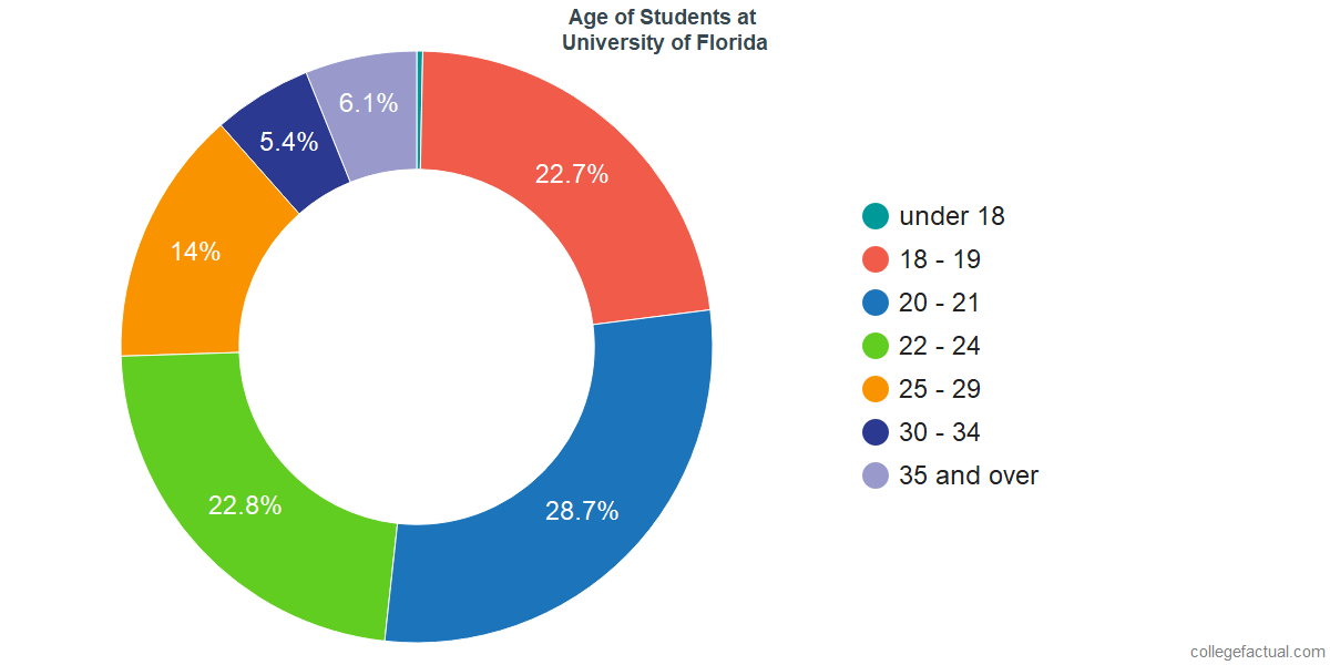 Age of Undergraduates at University of Florida