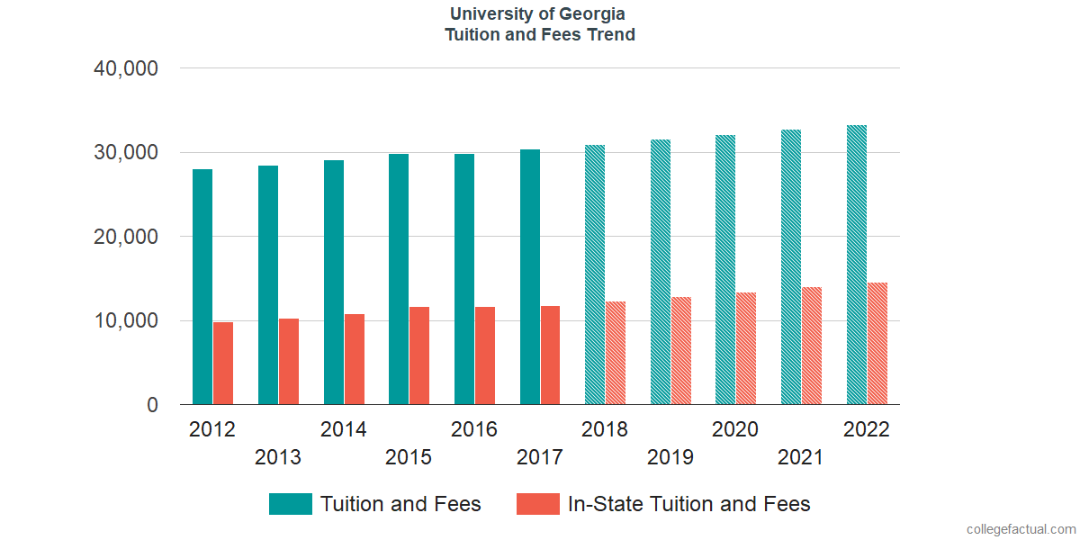Tuition and Fees Trends at University of Georgia