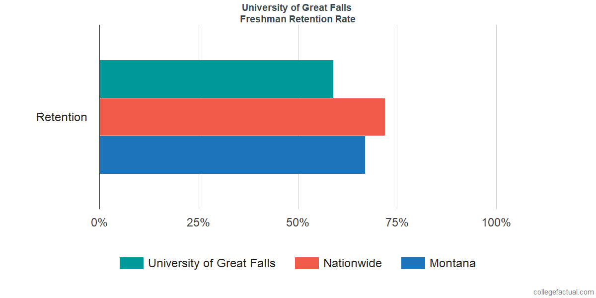 University of ProvidenceFreshman Retention Rate