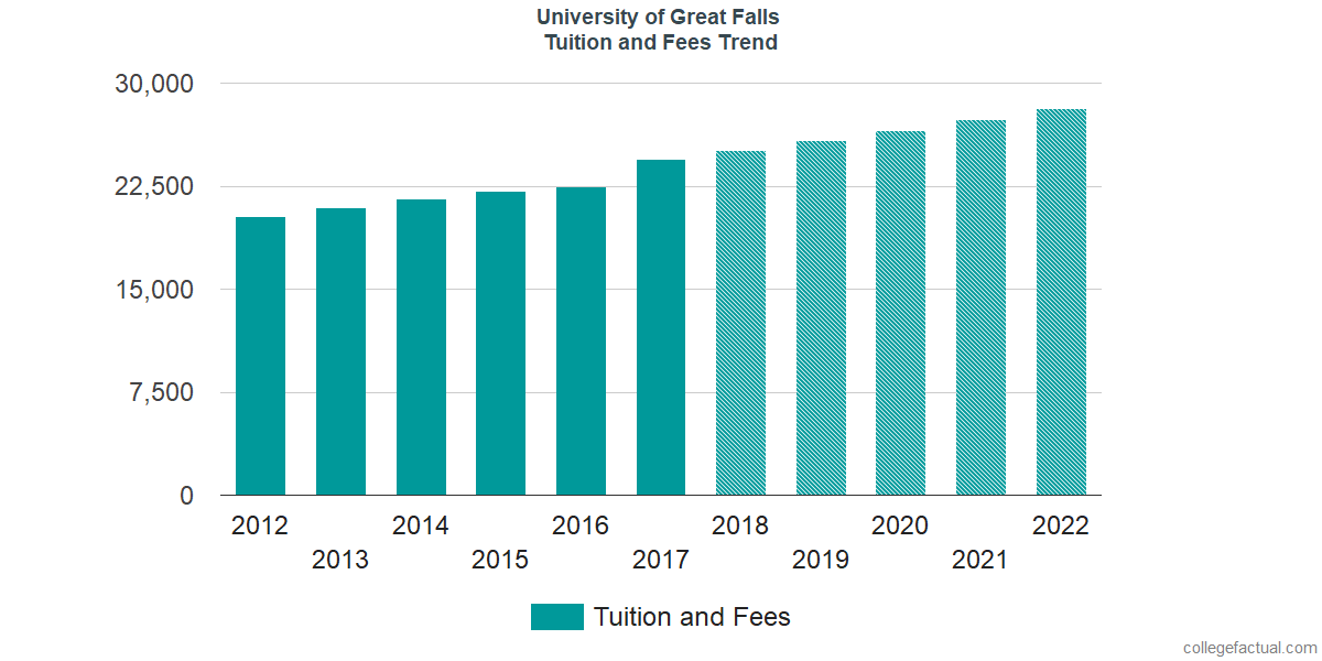 Tuition and Fees Trends at University of Providence