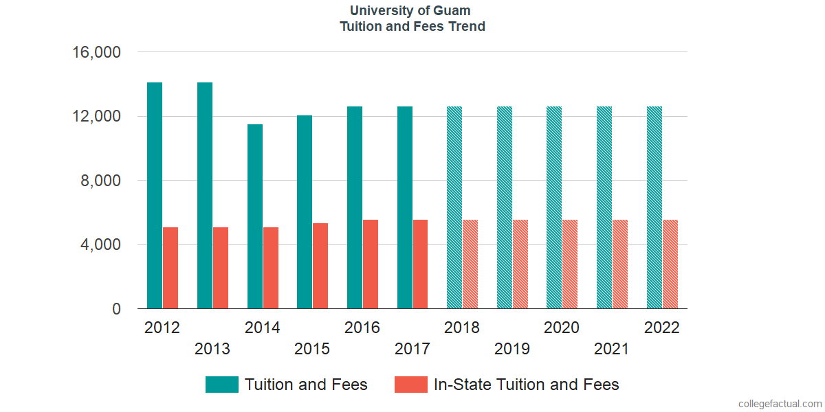 Tuition and Fees Trends at University of Guam