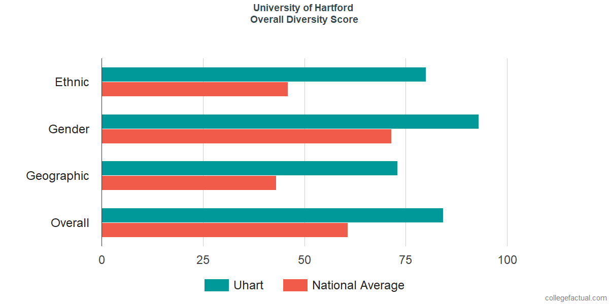 Overall Diversity at University of Hartford
