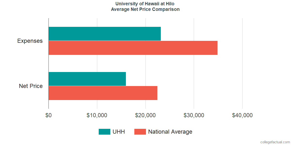 Net Price Comparisons at University of Hawaii at Hilo