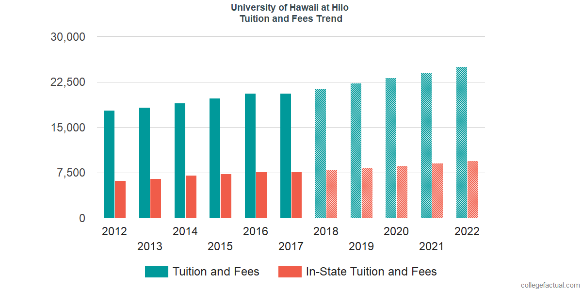 Tuition and Fees Trends at University of Hawaii at Hilo