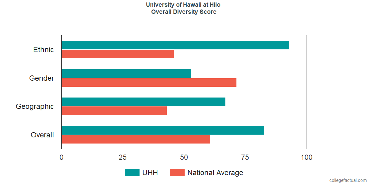 Overall Diversity at University of Hawaii at Hilo