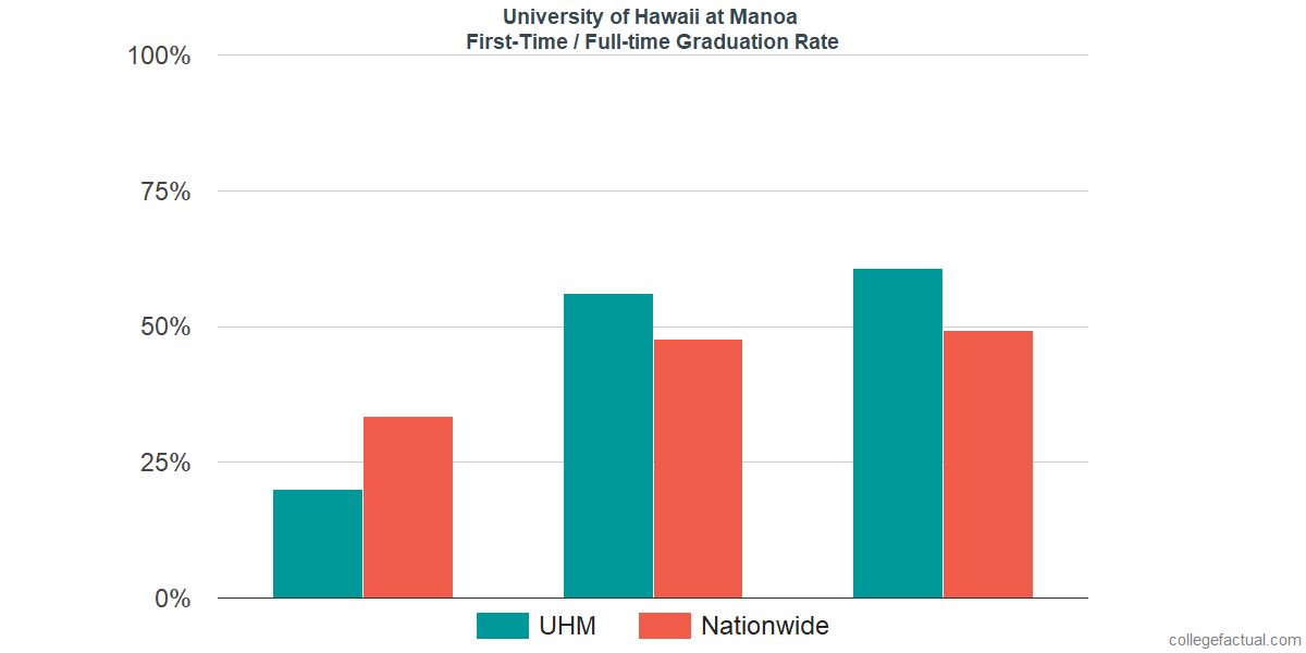 Graduation rates for first-time / full-time students at University of Hawaii at Manoa