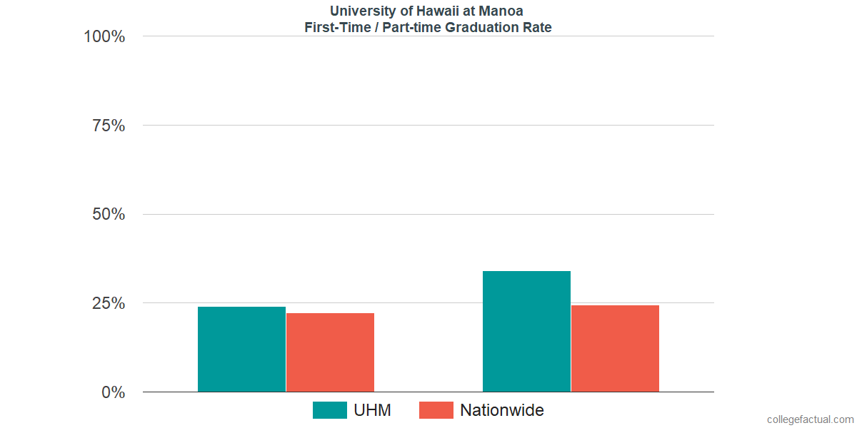 Graduation rates for first-time / part-time students at University of Hawaii at Manoa