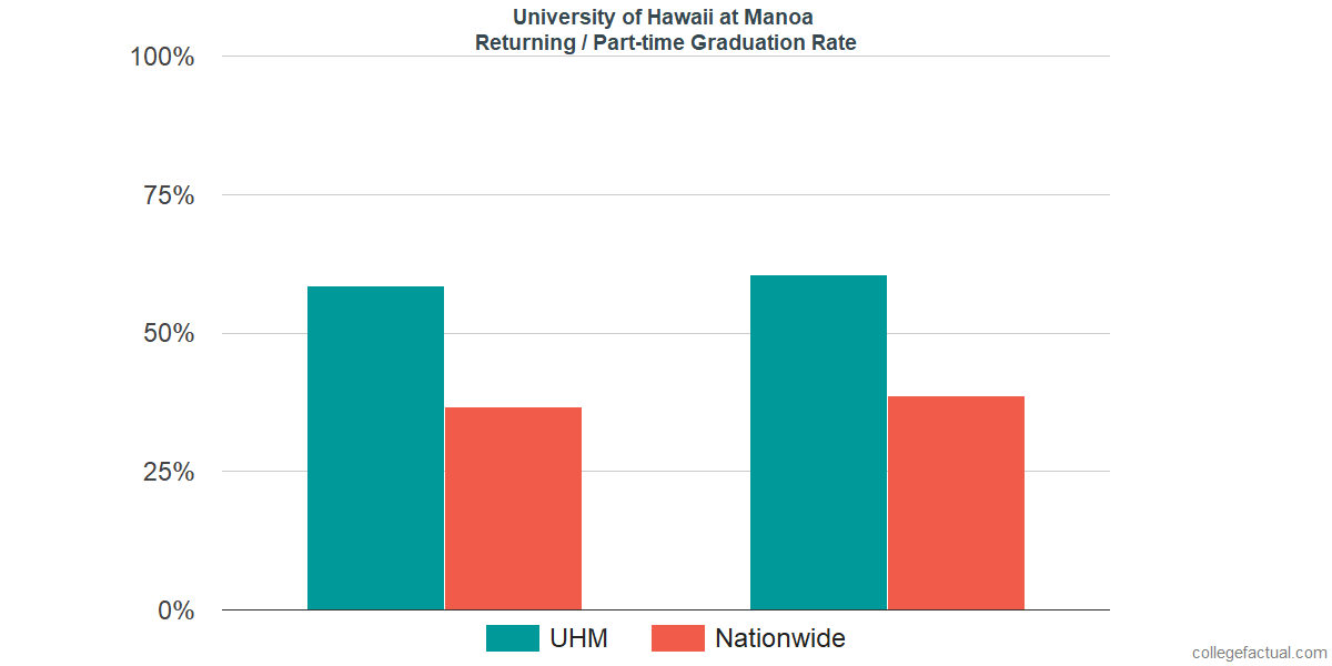 Graduation rates for returning / part-time students at University of Hawaii at Manoa