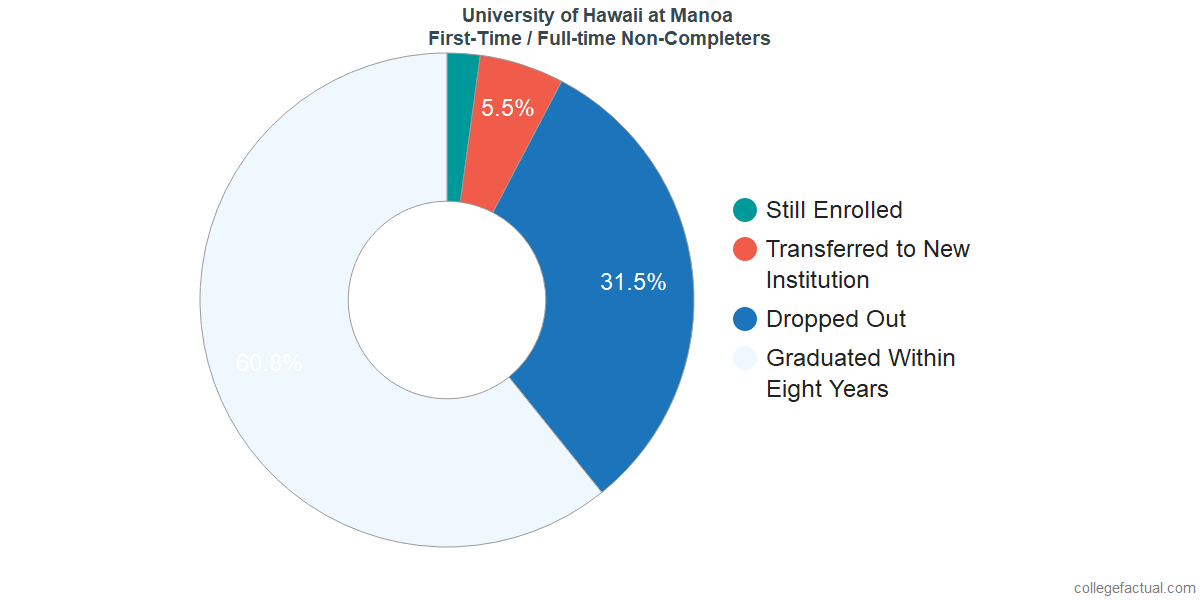 Non-completion rates for first-time / full-time students at University of Hawaii at Manoa