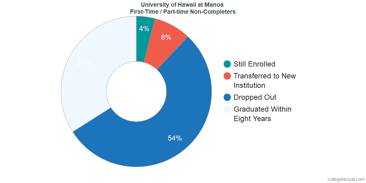 Non-completion rates for first-time / part-time students at University of Hawaii at Manoa