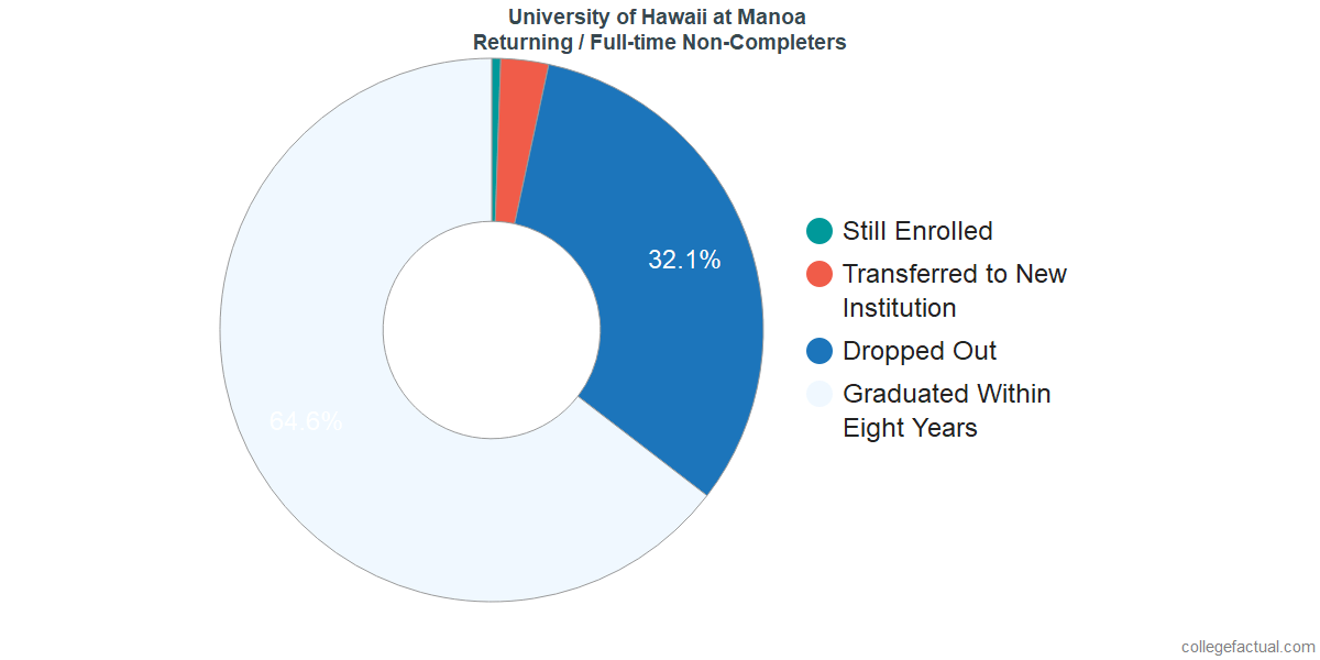 Non-completion rates for returning / full-time students at University of Hawaii at Manoa
